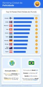 Conheça os países mais felizes do mundo e o que podemos aprender com eles